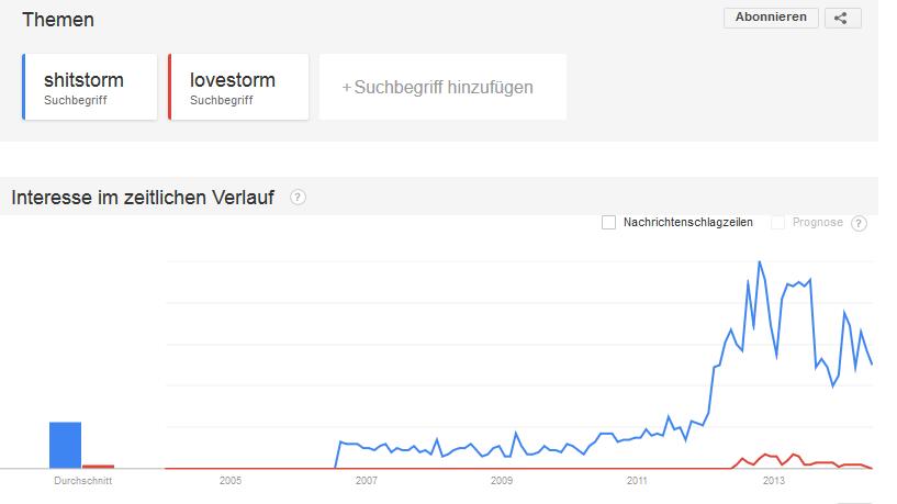 Weltweite Google-Suchen nach Begriffen Shit- und Lovestorm